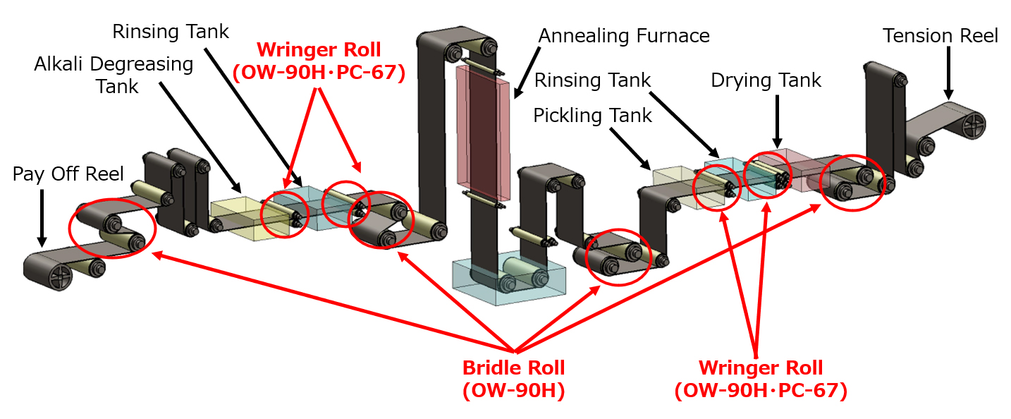 APL (Annealing Pickling Line), Copper & Copper Alloy